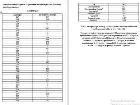 Повітряно-тепловий режим в приміщенні Володимирецького районного колегіуму станом на